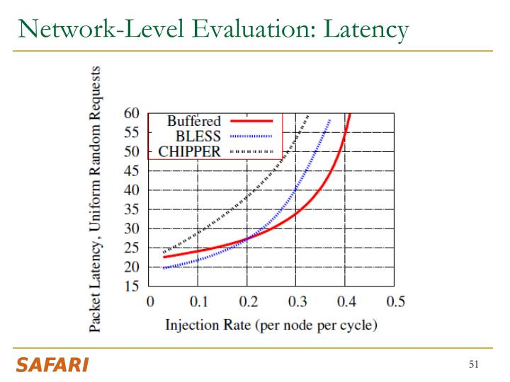 Network-Level Evaluation: Latency