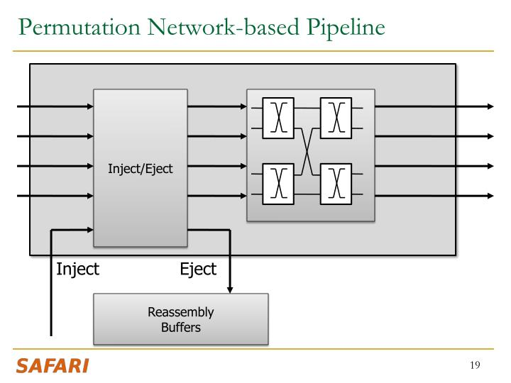 Permutation Network-based Pipeline