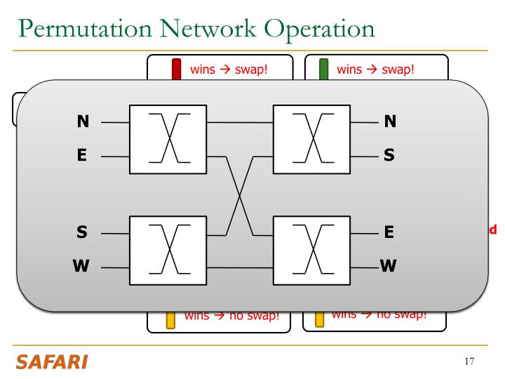 Permutation Network Operation
