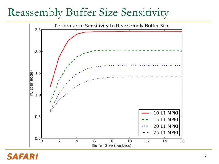 Reassembly Buffer Size Sensitivity