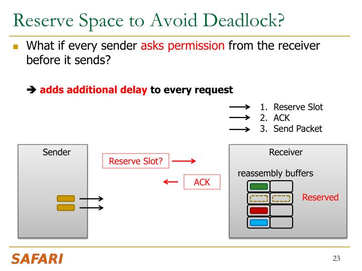 Reserve Space to Avoid Deadlock?