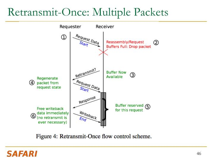 Retransmit-Once: Multiple Packets