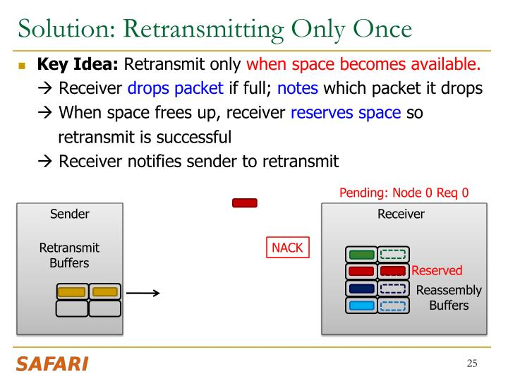 Solution: Retransmitting Only Once