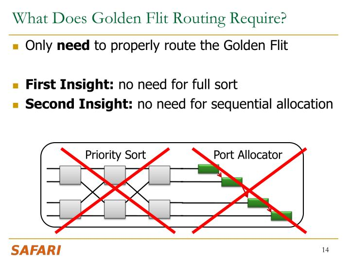 What Does Golden Flit Routing Require?
