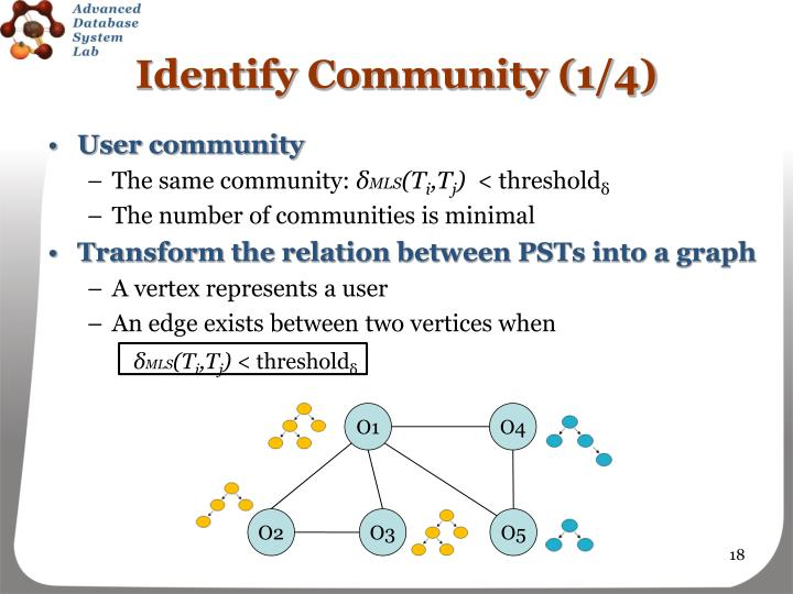 Identify Community (1/4)