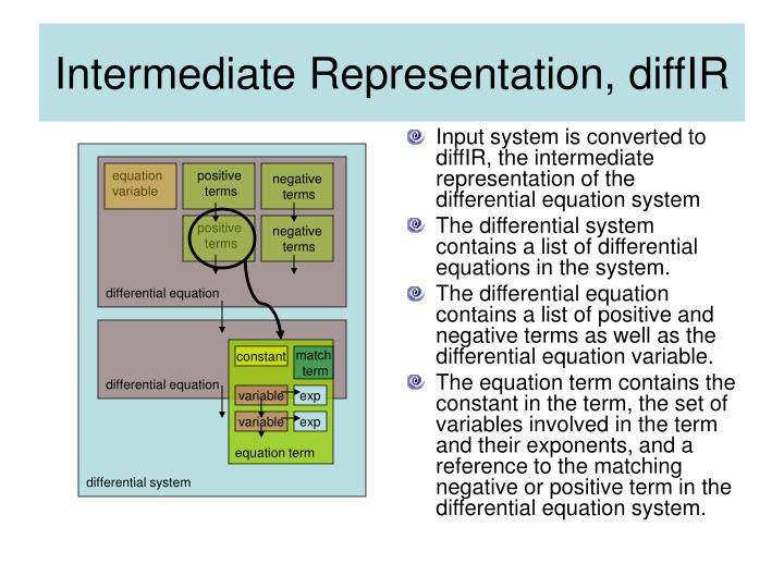 Input system is converted to diffIR, the intermediate representation of the differential equation system