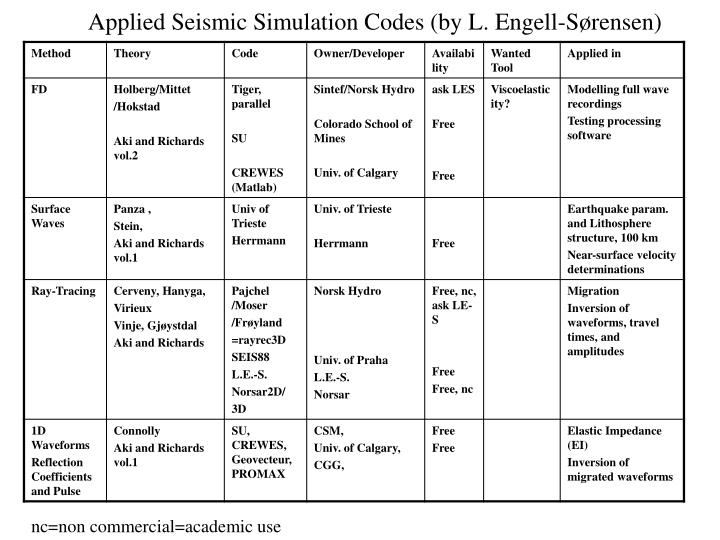 Applied Seismic Simulation Codes (by L. Engell-Sørensen)