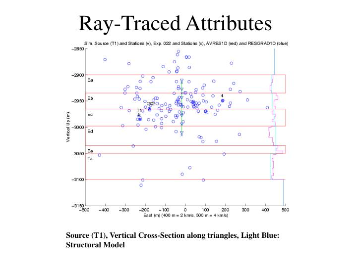 Ray-Traced Attributes