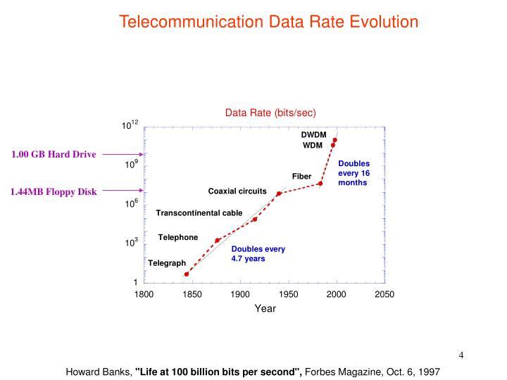 Telecommunication Data Rate Evolution