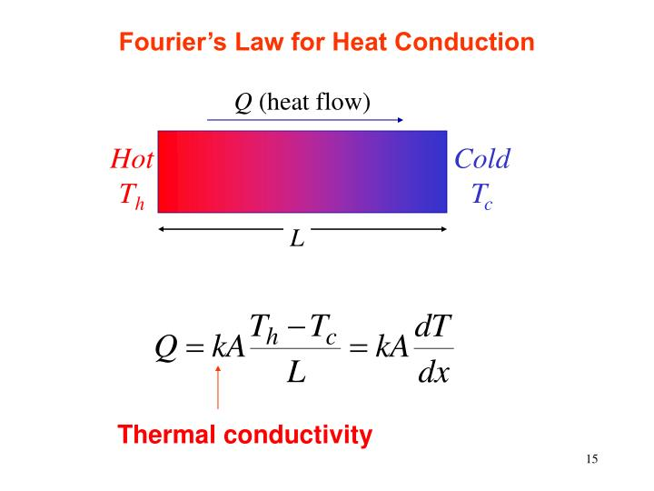 Fourier's Law for Heat Conduction