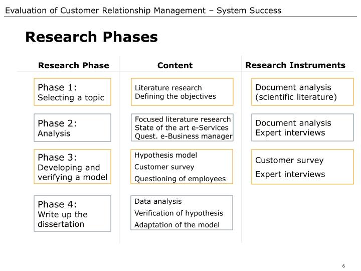 Research Phases