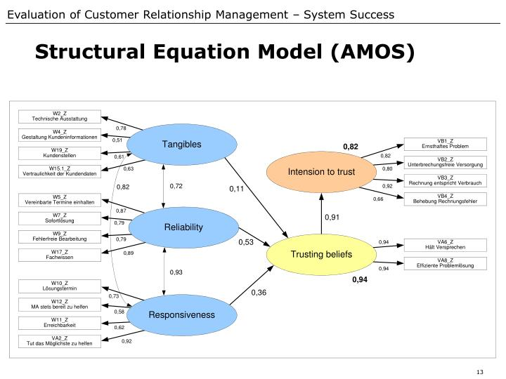 Structural Equation Model (AMOS)