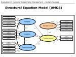 structural equation model amos