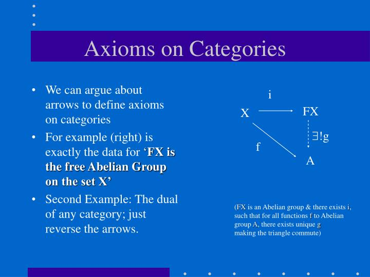 Axioms on Categories