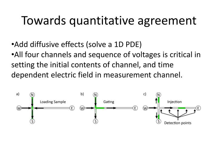 Towards quantitative agreement