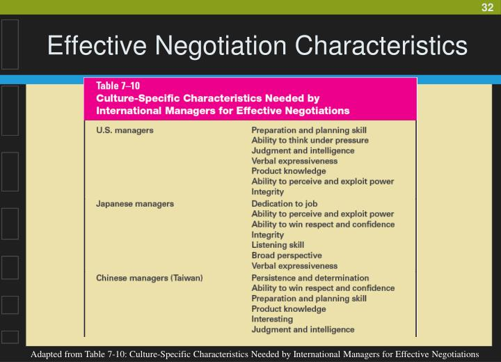 effective communication in negotiation Negotiation can be categorized in different ways this page describes and explains different methods of effective negotiation.