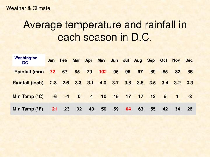 Average temperature and rainfall in each season in d c