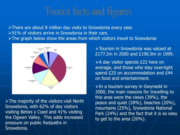 Tourist facts and figures