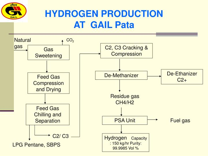 HYDROGEN PRODUCTION AT  GAIL Pata