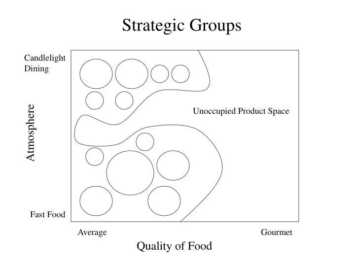 Strategic Groups