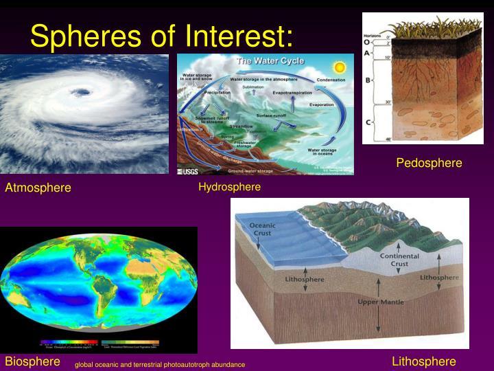 Spheres of Interest:
