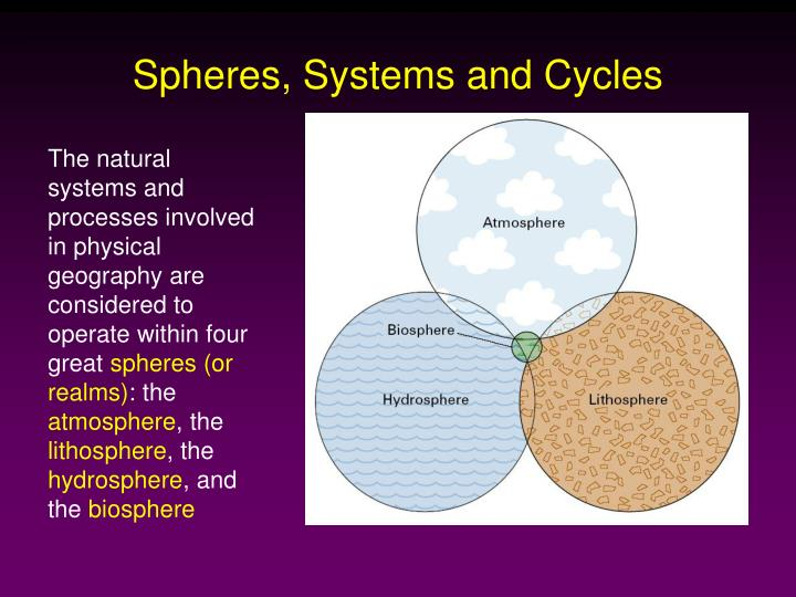 Spheres, Systems and Cycles