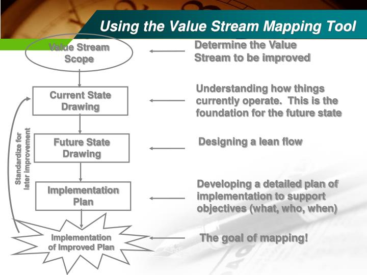 Using the Value Stream Mapping Tool