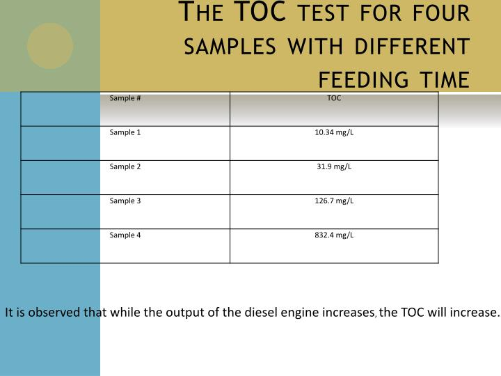 The TOC test for four samples with different feeding time