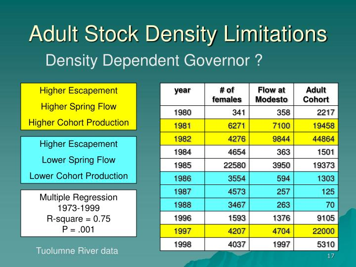 Adult Stock Density Limitations