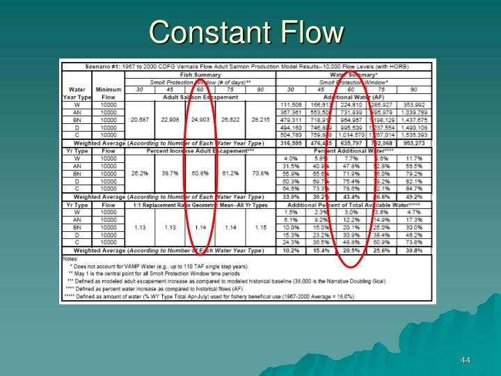 Constant Flow