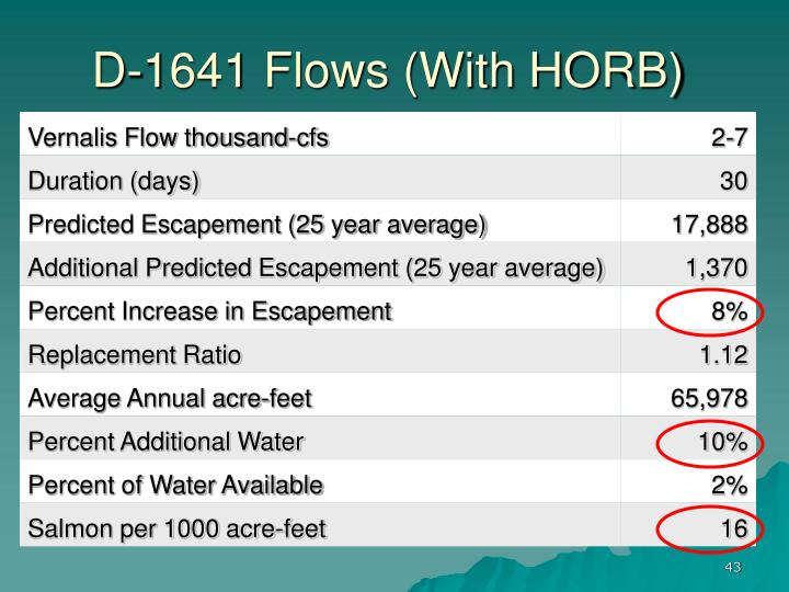 D-1641 Flows (With HORB)