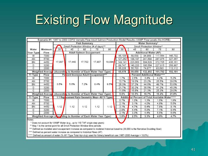 Existing Flow Magnitude