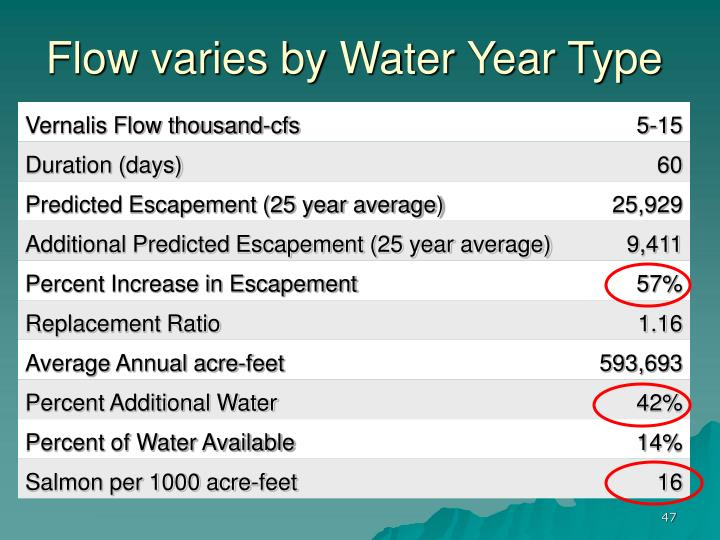 Flow varies by Water Year Type