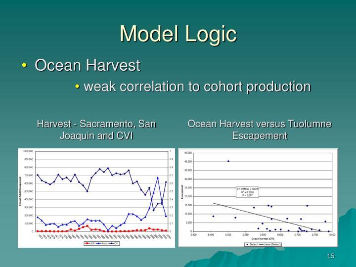 Model Logic