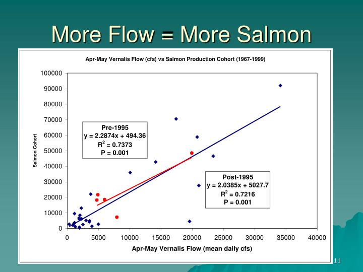 More Flow = More Salmon