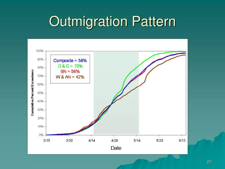 Outmigration Pattern
