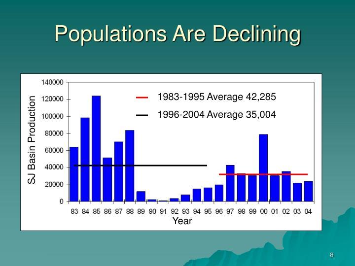 1983-1995 Average 42,285