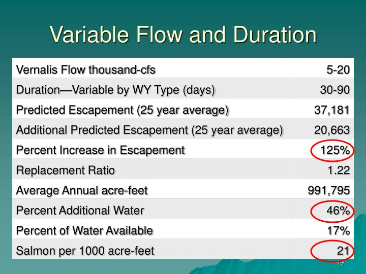 Variable Flow and Duration