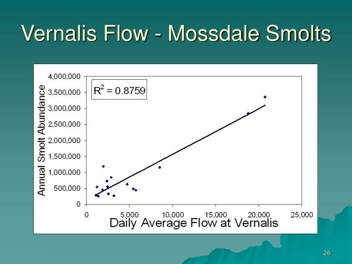 Vernalis Flow - Mossdale Smolts