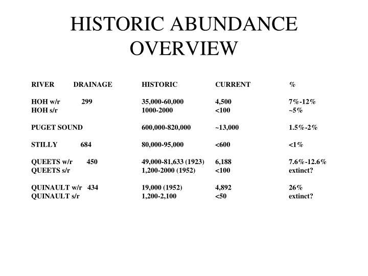 HISTORIC ABUNDANCE