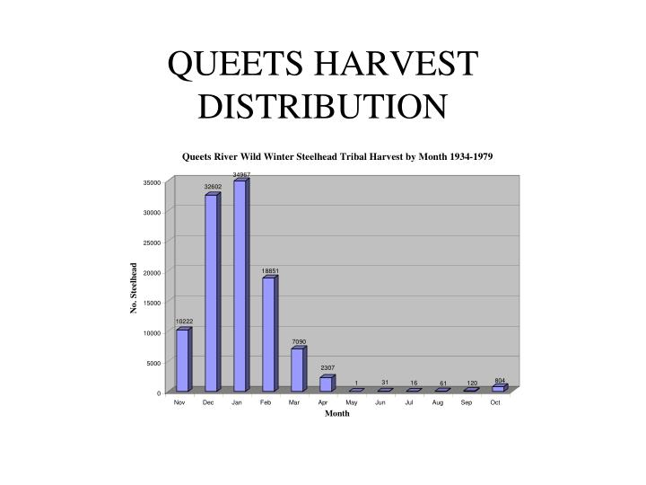 QUEETS HARVEST DISTRIBUTION