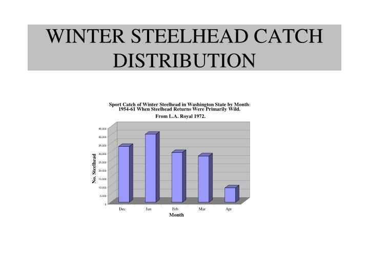 Sport Catch of Winter Steelhead in Washington State by Month