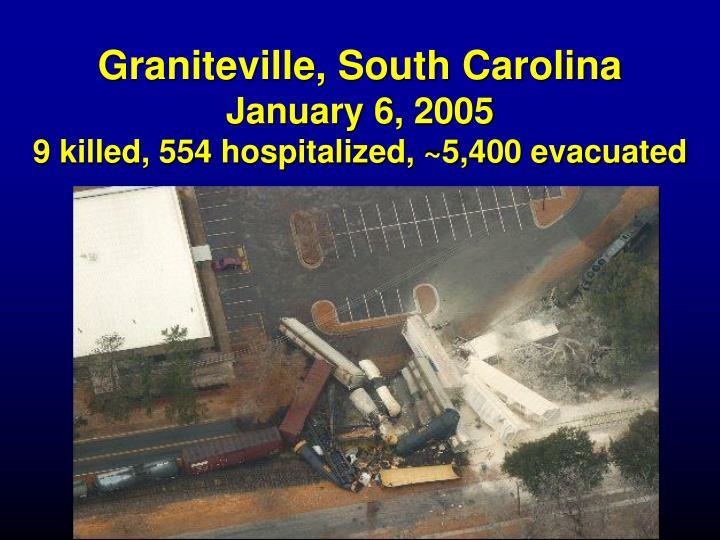 Graniteville, South Carolina