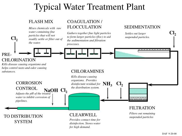 Typical Water Treatment Plant