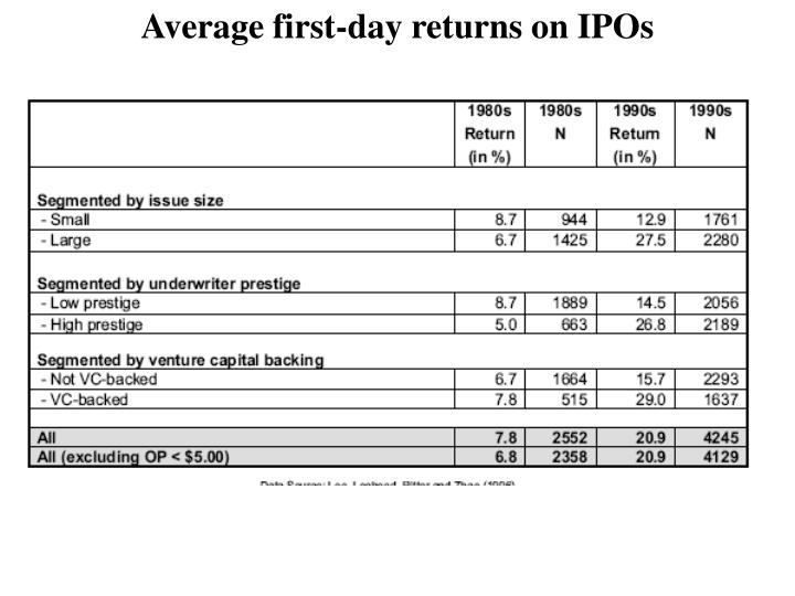 Average first-day returns on IPOs
