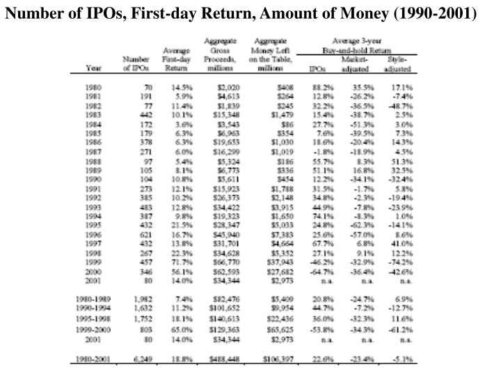 Number of IPOs, First-day Return, Amount of Money (1990-2001)