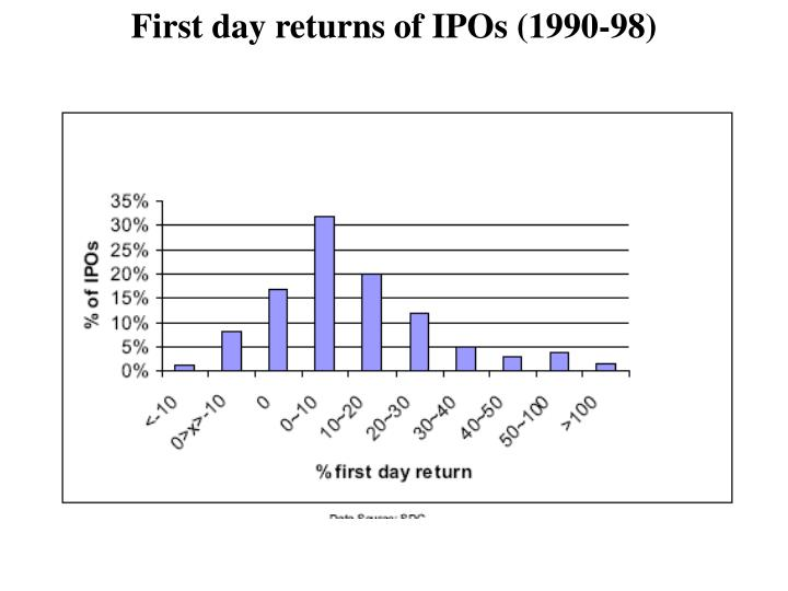 First day returns of IPOs (1990-98)