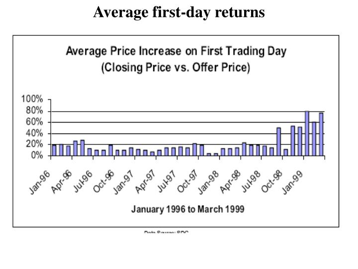 Average first-day returns