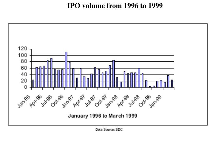 IPO volume from 1996 to 1999