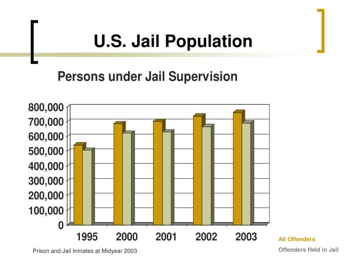 U.S. Jail Population